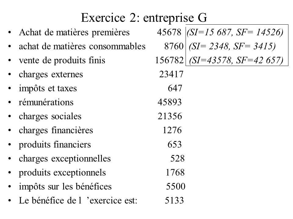 Exercice 2: entreprise G Achat de matières premières 45678 (SI=15 687, SF= 14526) achat de matières consommables 8760 (SI= 2348, SF= 3415) vente de pr