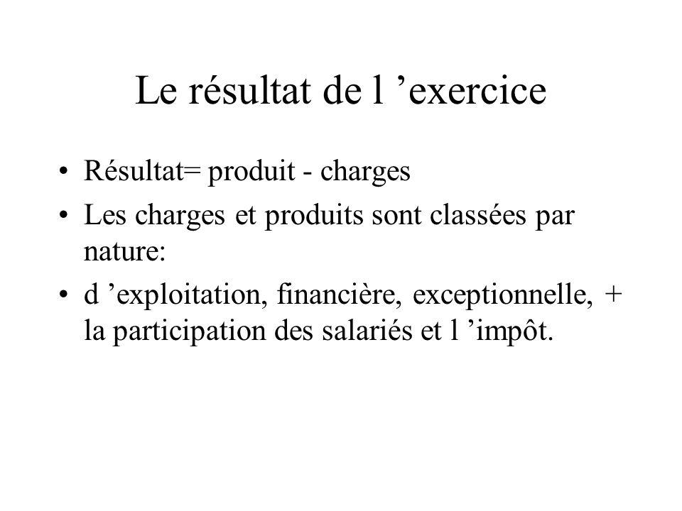 Le résultat de l exercice Résultat= produit - charges Les charges et produits sont classées par nature: d exploitation, financière, exceptionnelle, +