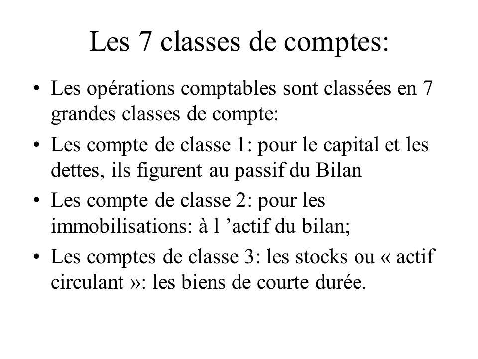 Les 7 classes de comptes: Les opérations comptables sont classées en 7 grandes classes de compte: Les compte de classe 1: pour le capital et les dette