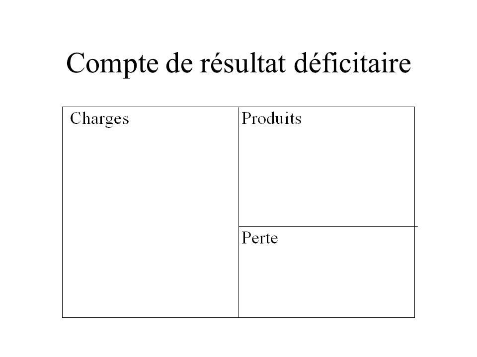 Compte de résultat déficitaire