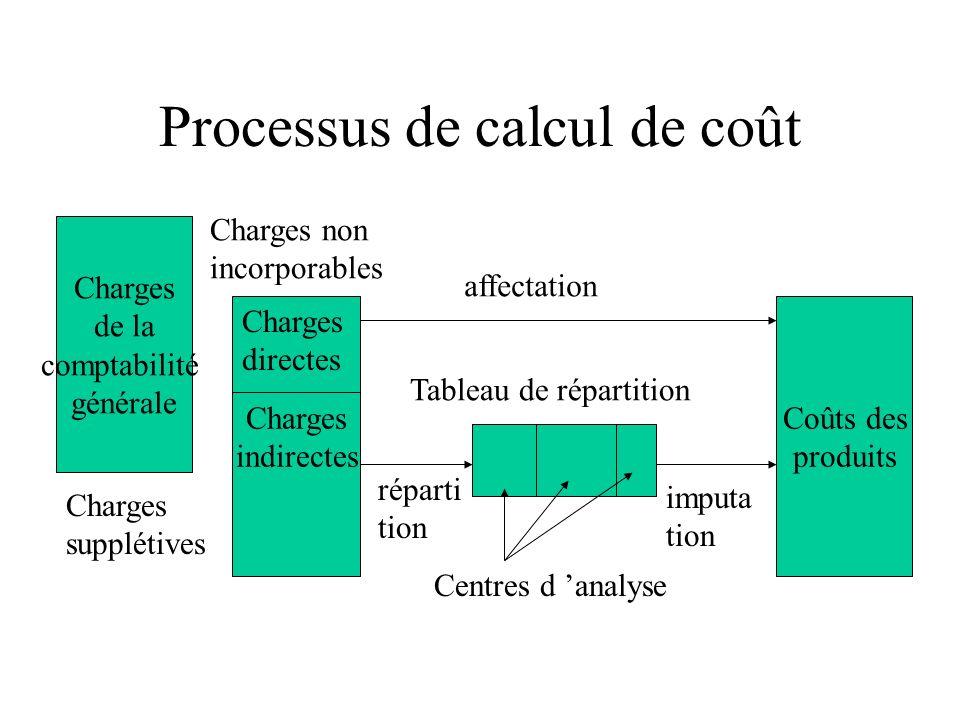 Processus de calcul de coût Charges de la comptabilité générale Charges indirectes Coûts des produits Charges directes Charges supplétives Charges non