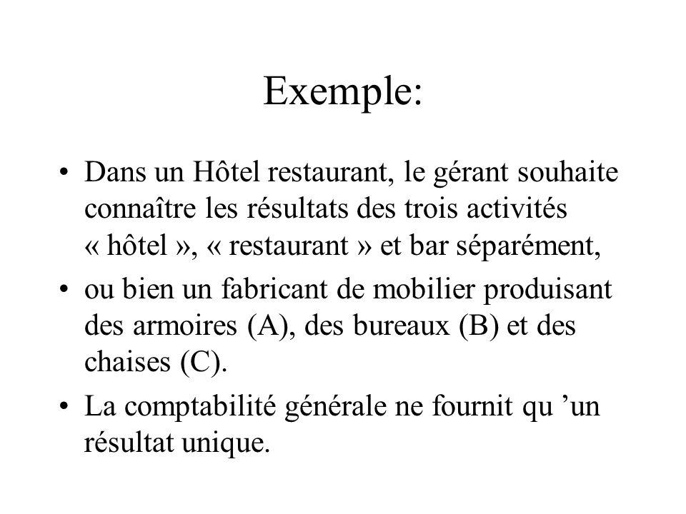 Exemple: Dans un Hôtel restaurant, le gérant souhaite connaître les résultats des trois activités « hôtel », « restaurant » et bar séparément, ou bien