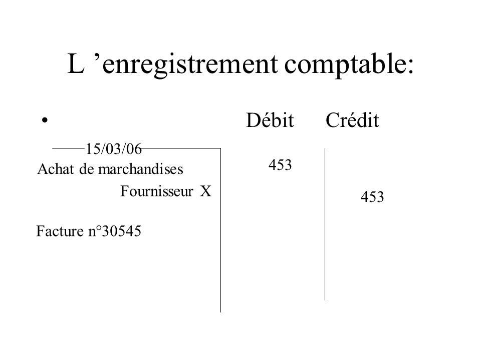 L enregistrement comptable: Débit Crédit 15/03/06 Achat de marchandises Fournisseur X 453 Facture n°30545