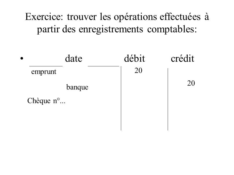 Exercice: trouver les opérations effectuées à partir des enregistrements comptables: date débit crédit emprunt banque 20 Chèque n°...
