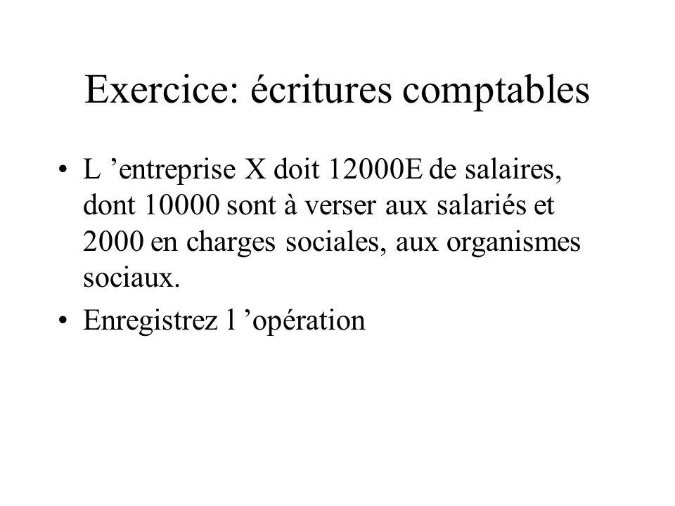 Exercice: écritures comptables L entreprise X doit 12000E de salaires, dont 10000 sont à verser aux salariés et 2000 en charges sociales, aux organism