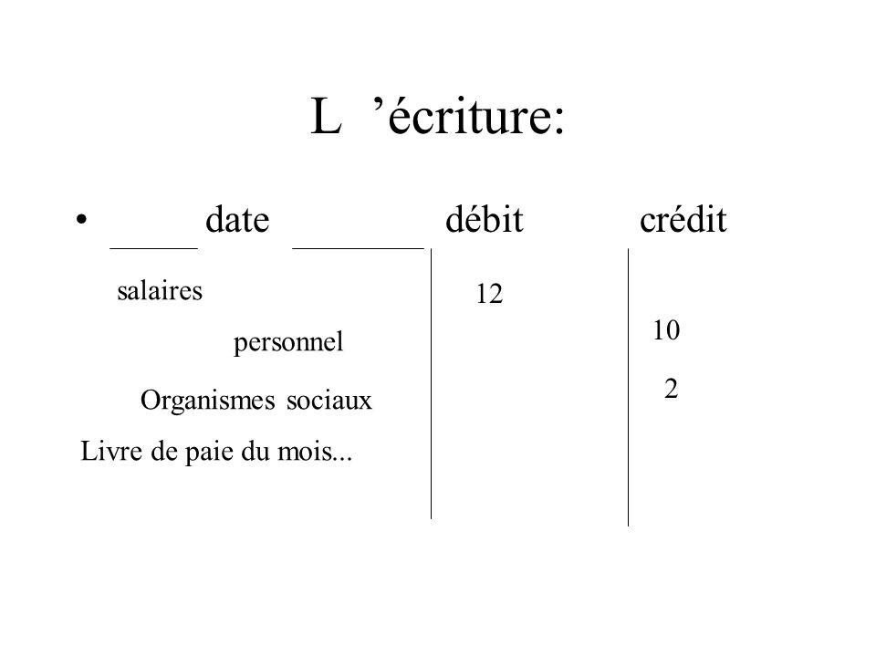 L écriture: date débit crédit salaires personnel Organismes sociaux Livre de paie du mois... 12 10 2