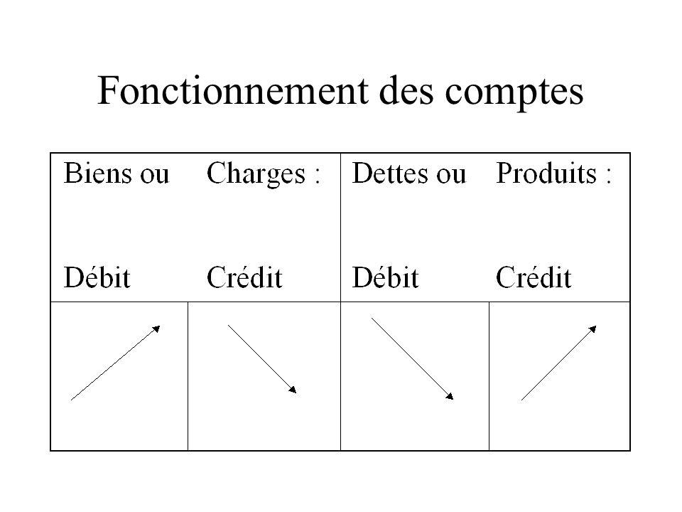 Enregistrement d une opération: Débit Crédit date Nom du compte mouvementé à gauche Nom du compte mouvementé à droite somme Libellé (pièce justificative)
