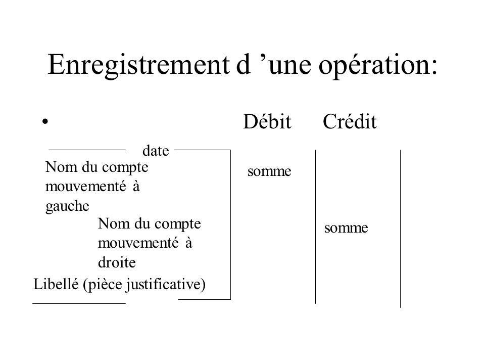 Enregistrement d une opération: Débit Crédit date Nom du compte mouvementé à gauche Nom du compte mouvementé à droite somme Libellé (pièce justificati