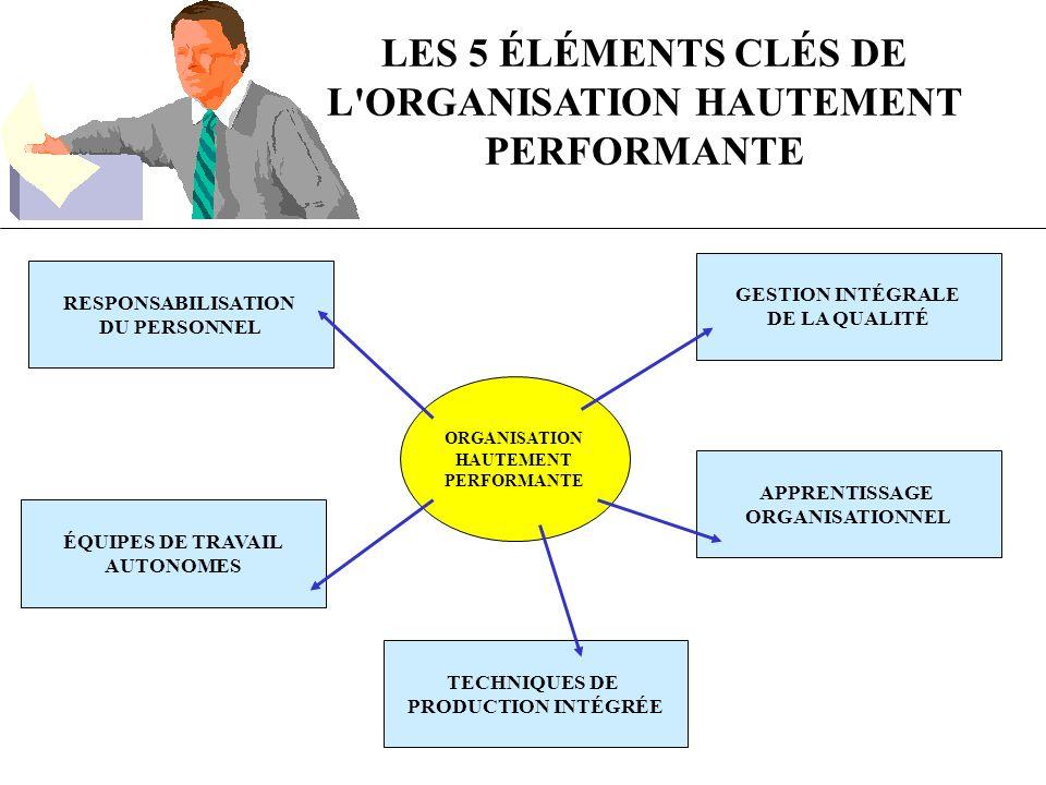 LES 5 ÉLÉMENTS CLÉS DE L ORGANISATION HAUTEMENT PERFORMANTE GESTION INTÉGRALE DE LA QUALITÉ RESPONSABILISATION DU PERSONNEL APPRENTISSAGE ORGANISATIONNEL TECHNIQUES DE PRODUCTION INTÉGRÉE ÉQUIPES DE TRAVAIL AUTONOMES ORGANISATION HAUTEMENT PERFORMANTE
