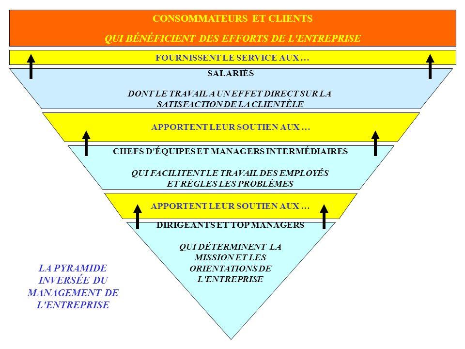 LE COMPORTEMENT ORGANISATIONNEL EN TANT QUE DISCIPLINE SCIENTIFIQUE SELON VOUS POURQUOI UN MANAGER DEVRAIT-IL S INITIER ET SE PERFECTIONNER AU COMPORTEMENT ORGANISATIONNEL ?