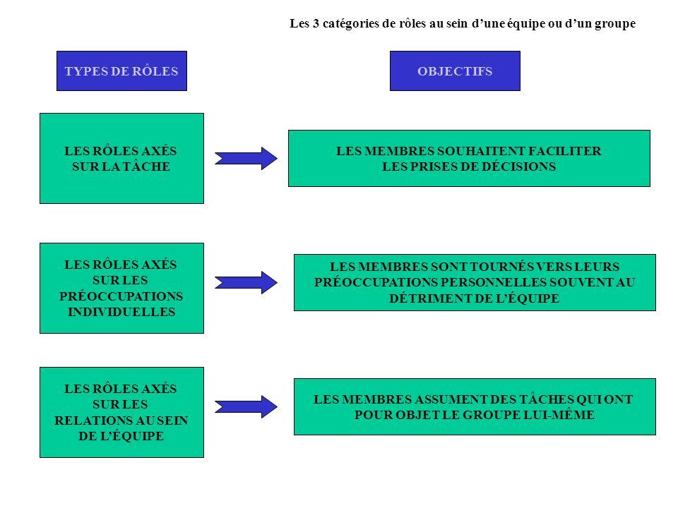 Les 3 catégories de rôles au sein dune équipe ou dun groupe LES RÔLES AXÉS SUR LA TÂCHE LES RÔLES AXÉS SUR LES PRÉOCCUPATIONS INDIVIDUELLES LES RÔLES