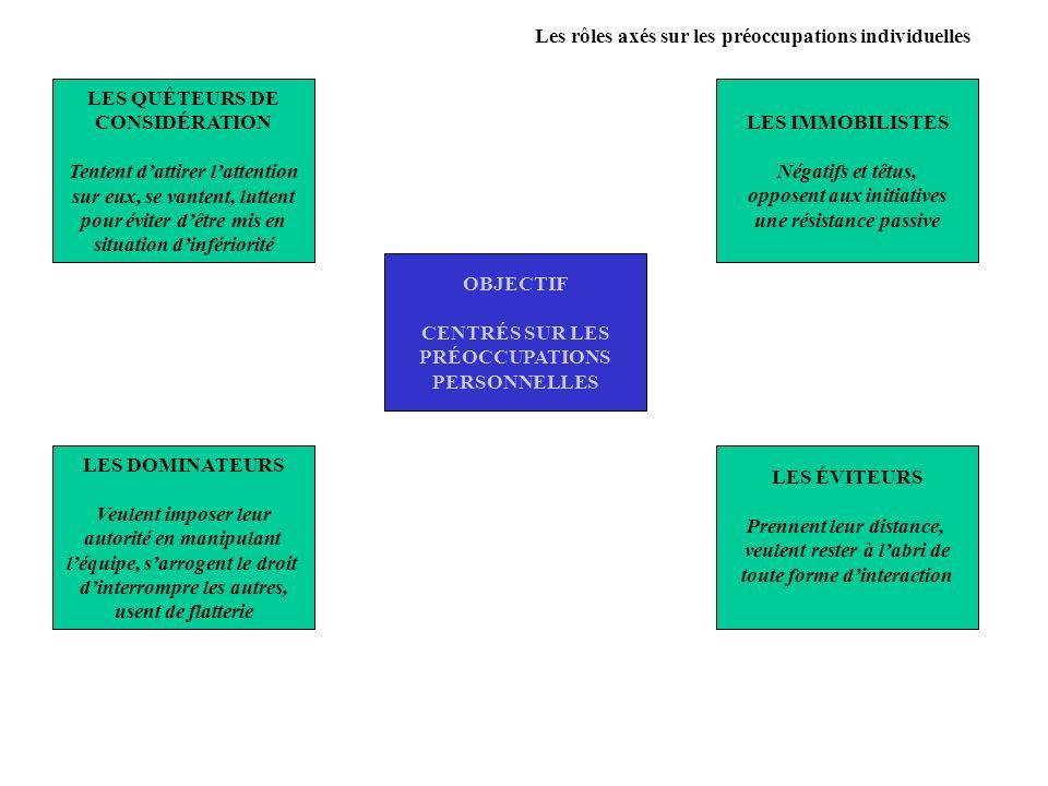 Les rôles axés sur les préoccupations individuelles OBJECTIF CENTRÉS SUR LES PRÉOCCUPATIONS PERSONNELLES LES QUÊTEURS DE CONSIDÉRATION Tentent dattire