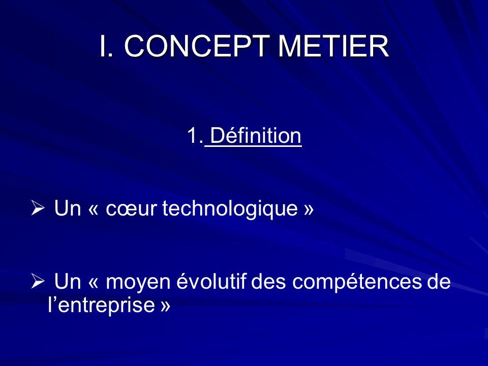 I. CONCEPT METIER 1. Définition Un « cœur technologique » Un « moyen évolutif des compétences de lentreprise »