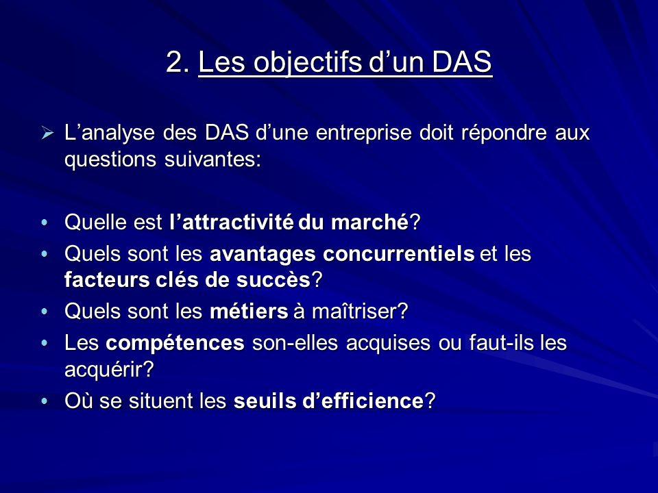 2. Les objectifs dun DAS Lanalyse des DAS dune entreprise doit répondre aux questions suivantes: Lanalyse des DAS dune entreprise doit répondre aux qu
