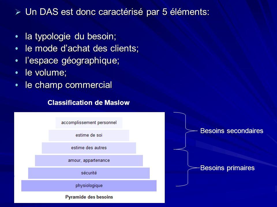 Un DAS est donc caractérisé par 5 éléments: Un DAS est donc caractérisé par 5 éléments: la typologie du besoin; la typologie du besoin; le mode dachat