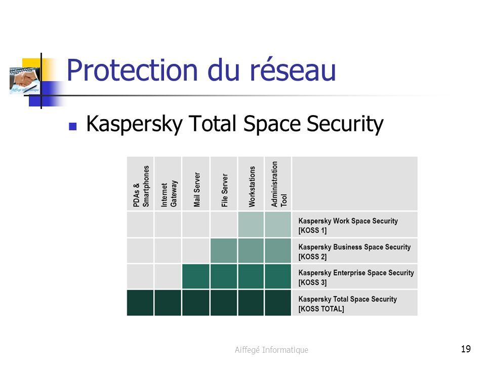 Aiffegé Informatique 19 Protection du réseau Kaspersky Total Space Security