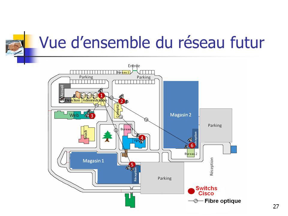 Aiffegé Informatique 27 Vue densemble du réseau futur