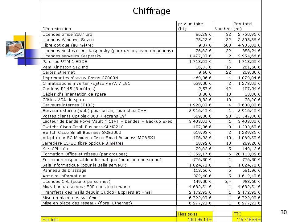 Aiffegé Informatique 30 Chiffrage