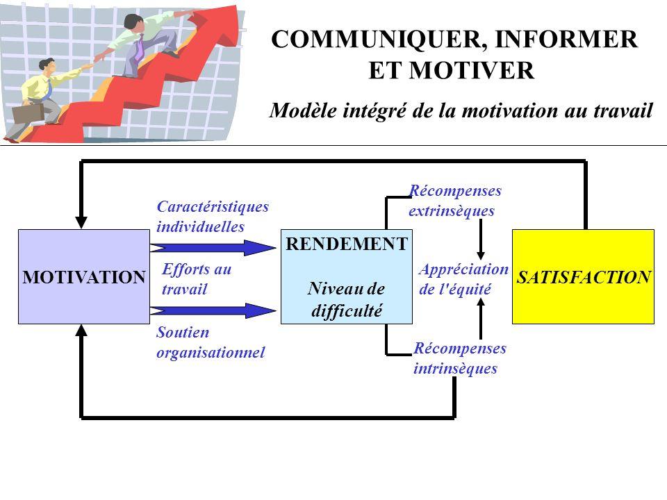COMMUNIQUER, INFORMER ET MOTIVER Modèle intégré de la motivation au travail MOTIVATION RENDEMENT Niveau de difficulté SATISFACTION Caractéristiques in