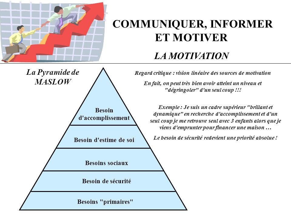 COMMUNIQUER, INFORMER ET MOTIVER LA MOTIVATION Transposition de la Pyramide de MASLOW dans l environnement professionnel Dépassement de Soi Besoin de reconnaissance Besoin d échanges, de communication, d appartenance Élimination de l incertitude Besoins primaires