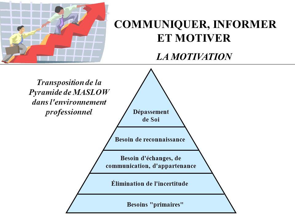 COMMUNIQUER, INFORMER ET MOTIVER LA MOTIVATION Transposition de la Pyramide de MASLOW dans l'environnement professionnel Dépassement de Soi Besoin de