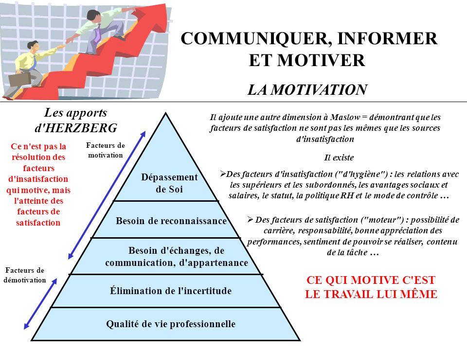 COMMUNIQUER, INFORMER ET MOTIVER LA MOTIVATION Dépassement de Soi Besoin de reconnaissance Besoin d'échanges, de communication, d'appartenance Élimina