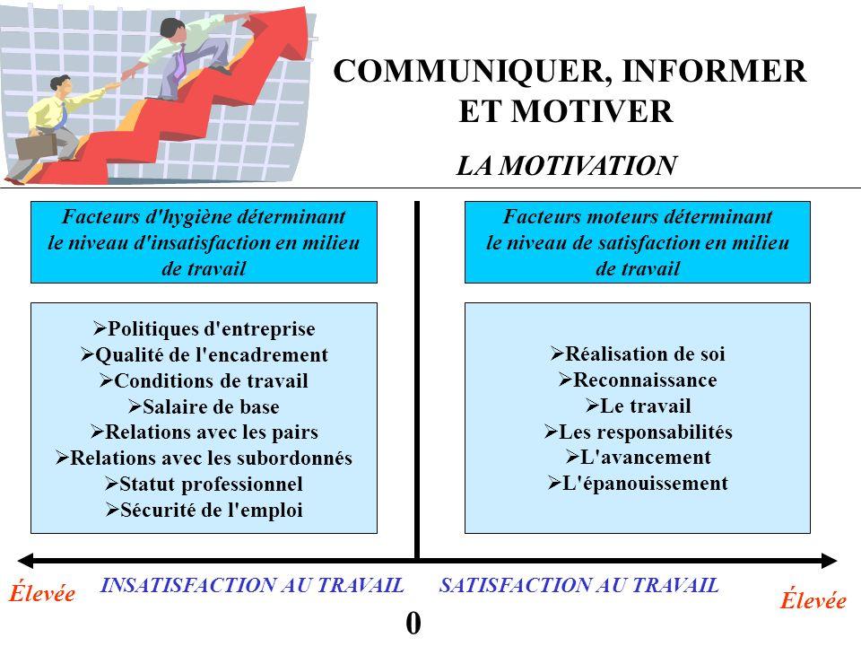 COMMUNIQUER, INFORMER ET MOTIVER LA MOTIVATION Facteurs d'hygiène déterminant le niveau d'insatisfaction en milieu de travail Politiques d'entreprise