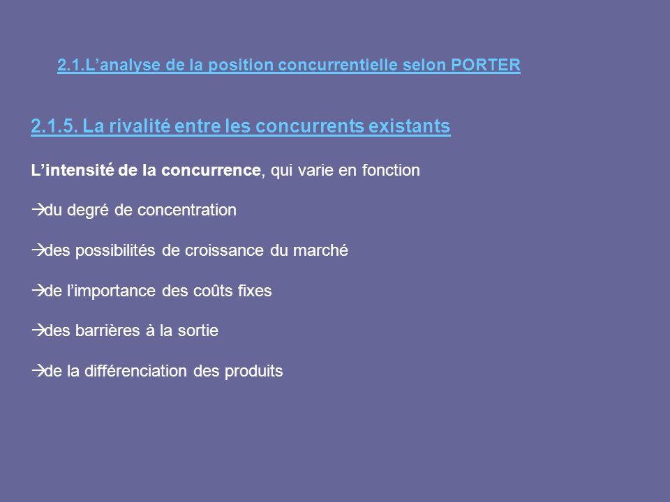 2.1.Lanalyse de la position concurrentielle selon PORTER 2.1.5. La rivalité entre les concurrents existants Lintensité de la concurrence, qui varie en