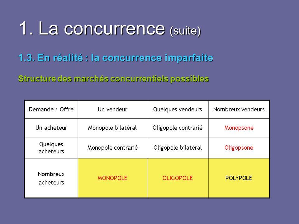 1. La concurrence (suite) 1.3. En réalité : la concurrence imparfaite Structure des marchés concurrentiels possibles Demande / OffreUn vendeurQuelques