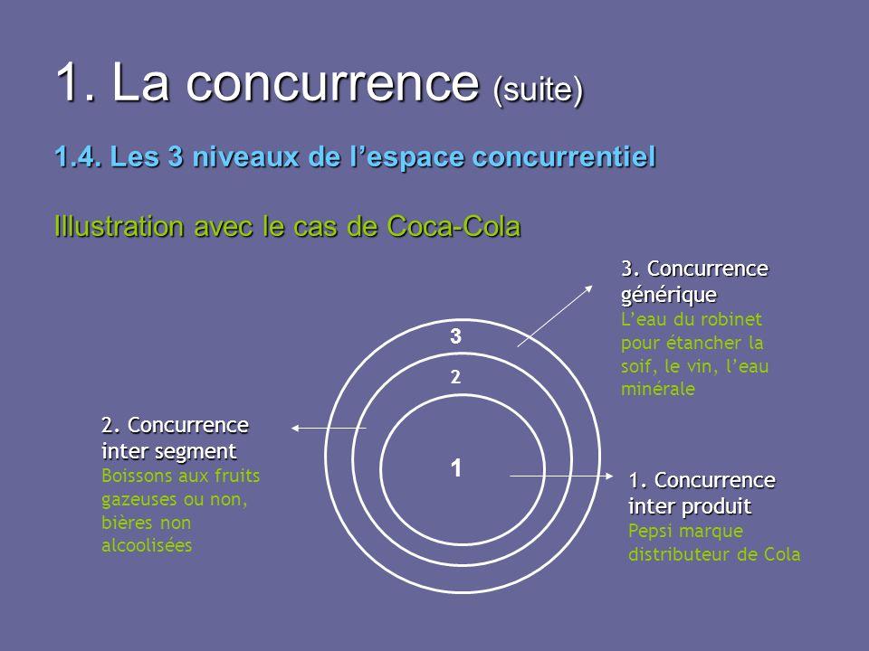 1. La concurrence (suite) 1.4. Les 3 niveaux de lespace concurrentiel Illustration avec le cas de Coca-Cola 3 2 1 1. Concurrence inter produit Pepsi m