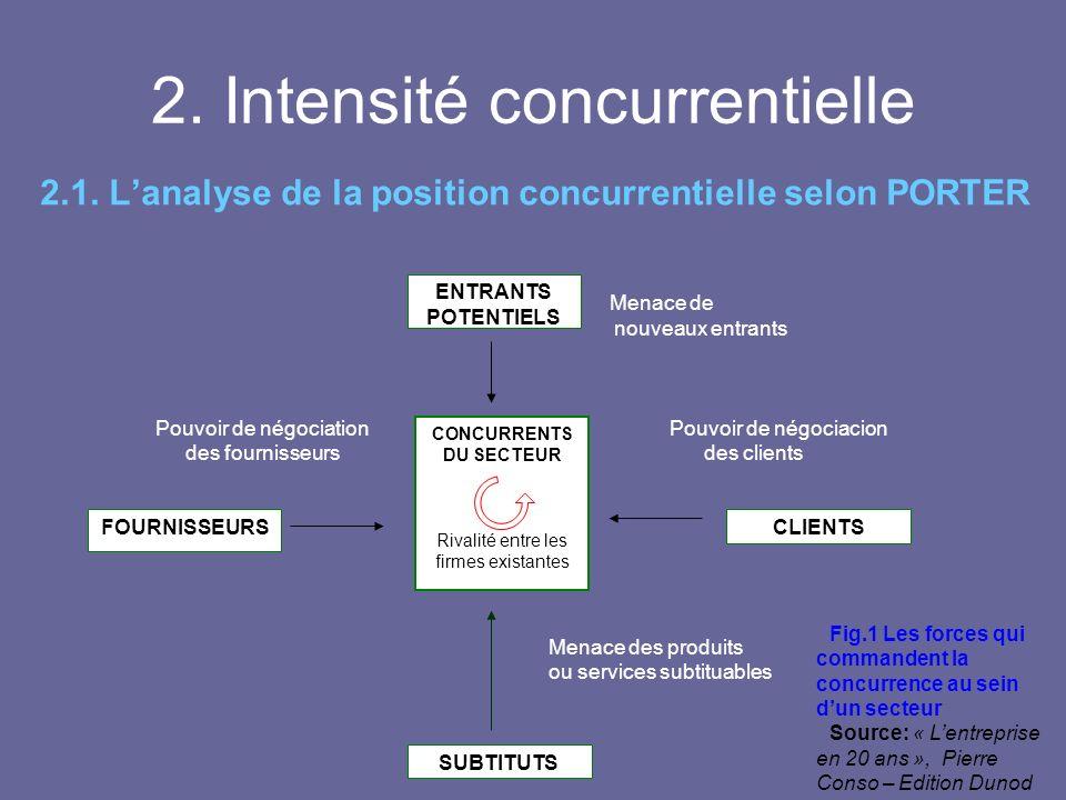 2. Intensité concurrentielle 2.1. Lanalyse de la position concurrentielle selon PORTER ENTRANTS POTENTIELS CLIENTSFOURNISSEURS SUBTITUTS CONCURRENTS D