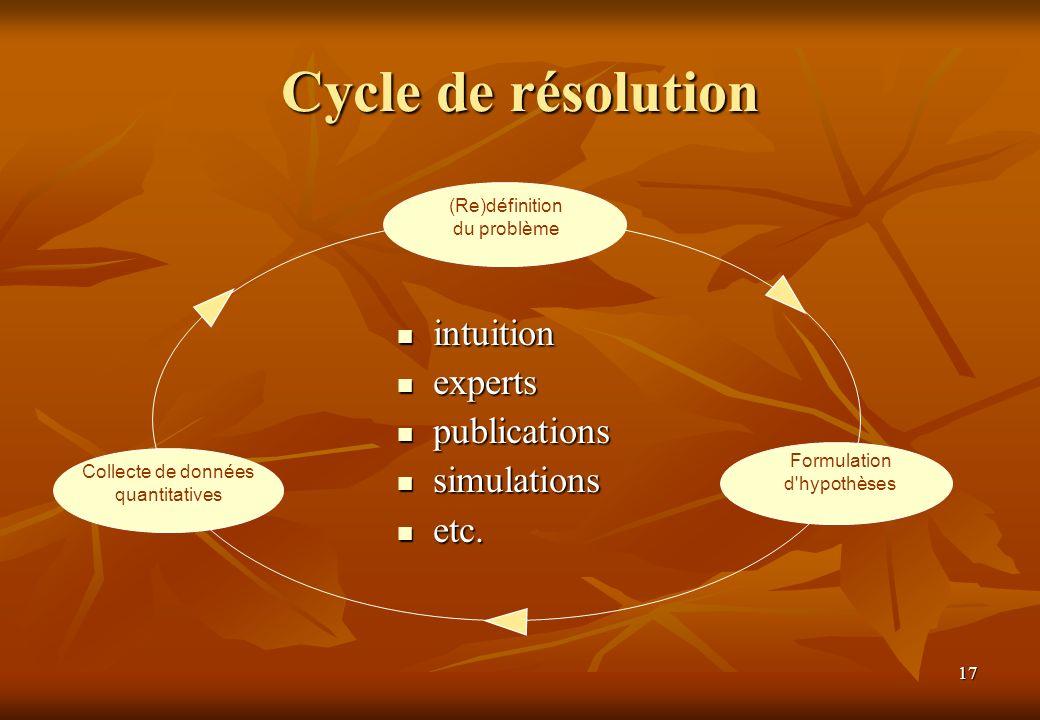 17 Cycle de résolution intuition intuition experts experts publications publications simulations simulations etc. etc. (Re)définition du problème Form