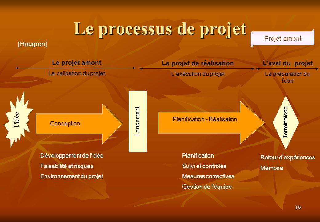 19 Le processus de projet Projet amont Retour d'expériences Mémoire Conception Planification - Réalisation Terminaison Lancement L'idée Développement