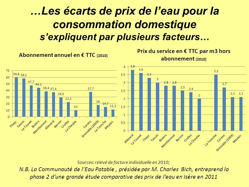…Les écarts de prix de leau pour la consommation domestique sexpliquent par plusieurs facteurs… Sources: relevé de facture individuelle en 2010; N.B.