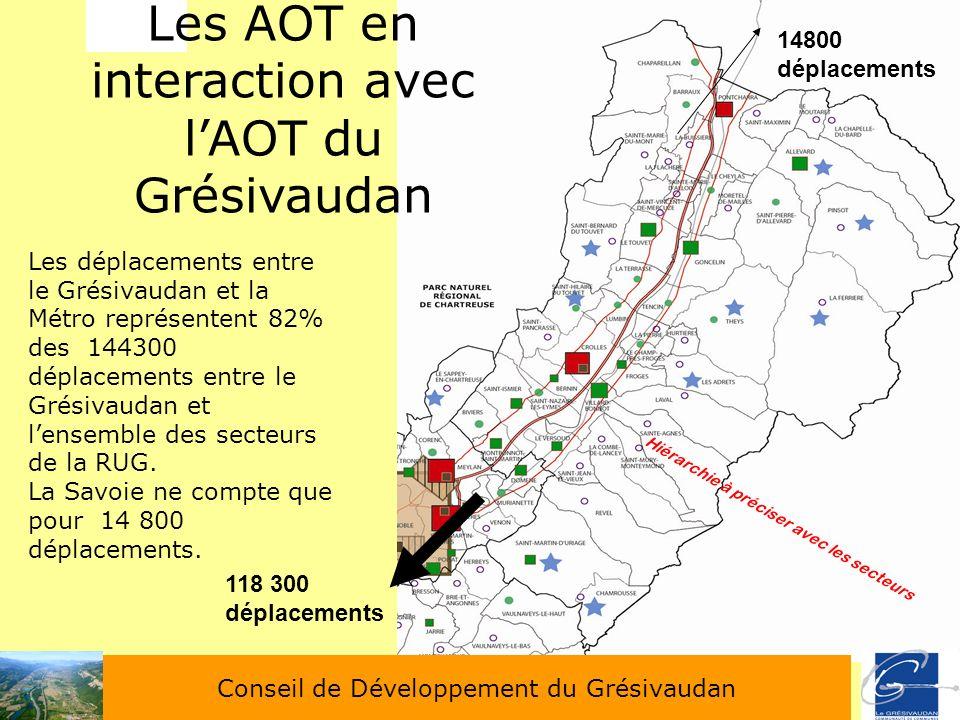 Hiérarchie à préciser avec les secteurs 36 Les AOT en interaction avec lAOT du Grésivaudan Les déplacements entre le Grésivaudan et la Métro représent