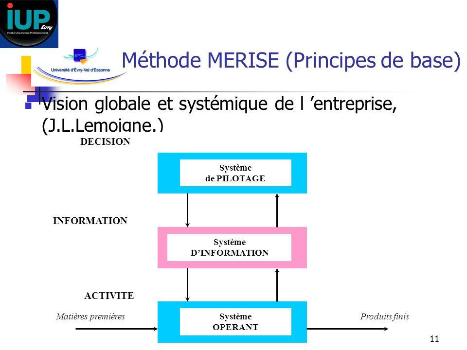 11 Méthode MERISE (Principes de base) Vision globale et systémique de l entreprise, (J.L.Lemoigne.) ACTIVITE DECISION Produits finisMatières premières