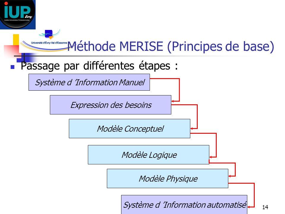 14 Méthode MERISE (Principes de base) Passage par différentes étapes : Système d Information Manuel Expression des besoins Modèle Conceptuel Modèle Lo