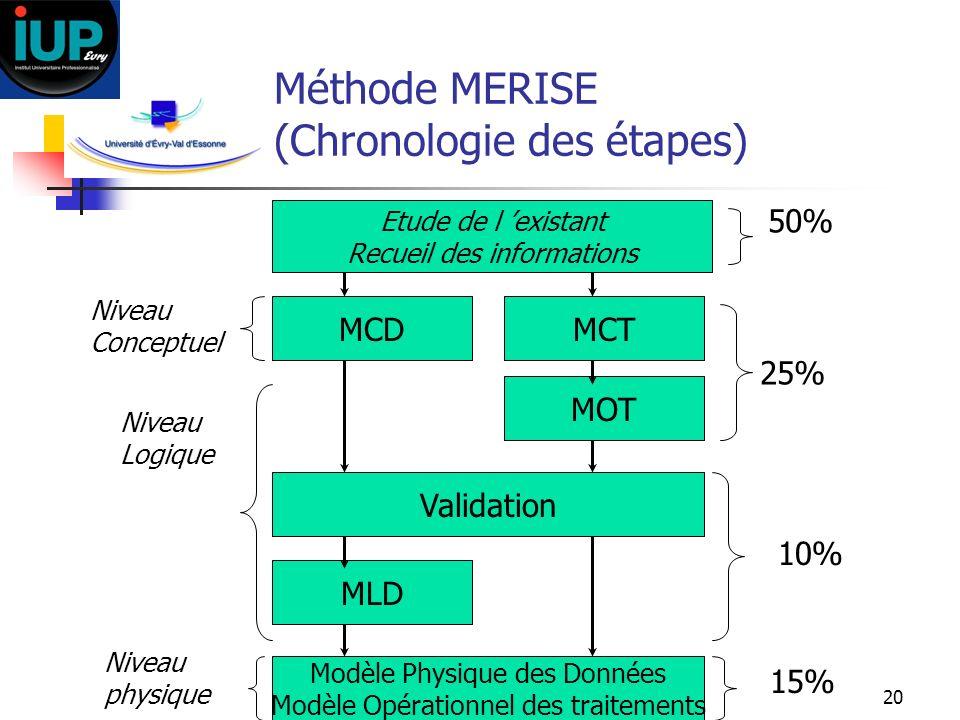 20 Méthode MERISE (Chronologie des étapes) Etude de l existant Recueil des informations MCD MOT Validation MLD MCT Modèle Physique des Données Modèle
