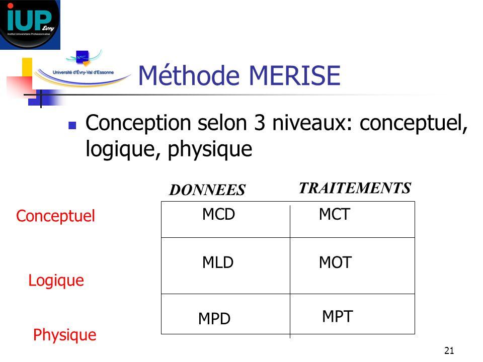 21 Méthode MERISE Conception selon 3 niveaux: conceptuel, logique, physique Conceptuel Logique Physique MCDMCT MLDMOT MPD MPT DONNEES TRAITEMENTS