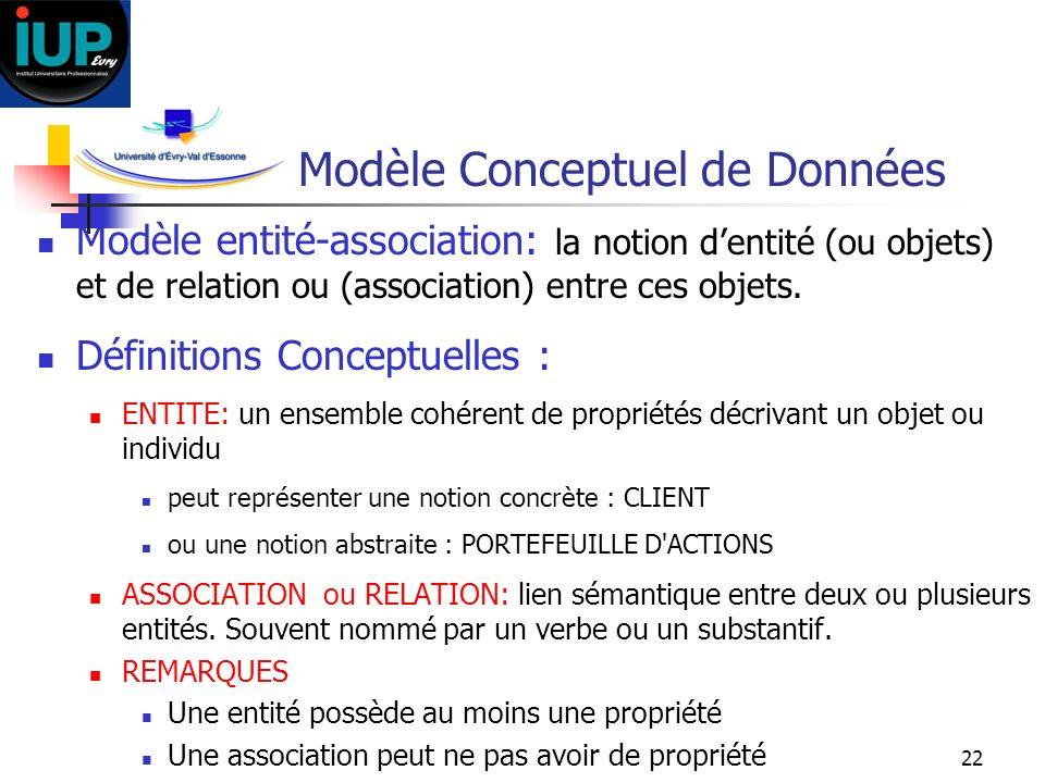 22 Modèle Conceptuel de Données Modèle entité-association: la notion dentité (ou objets) et de relation ou (association) entre ces objets. Définitions