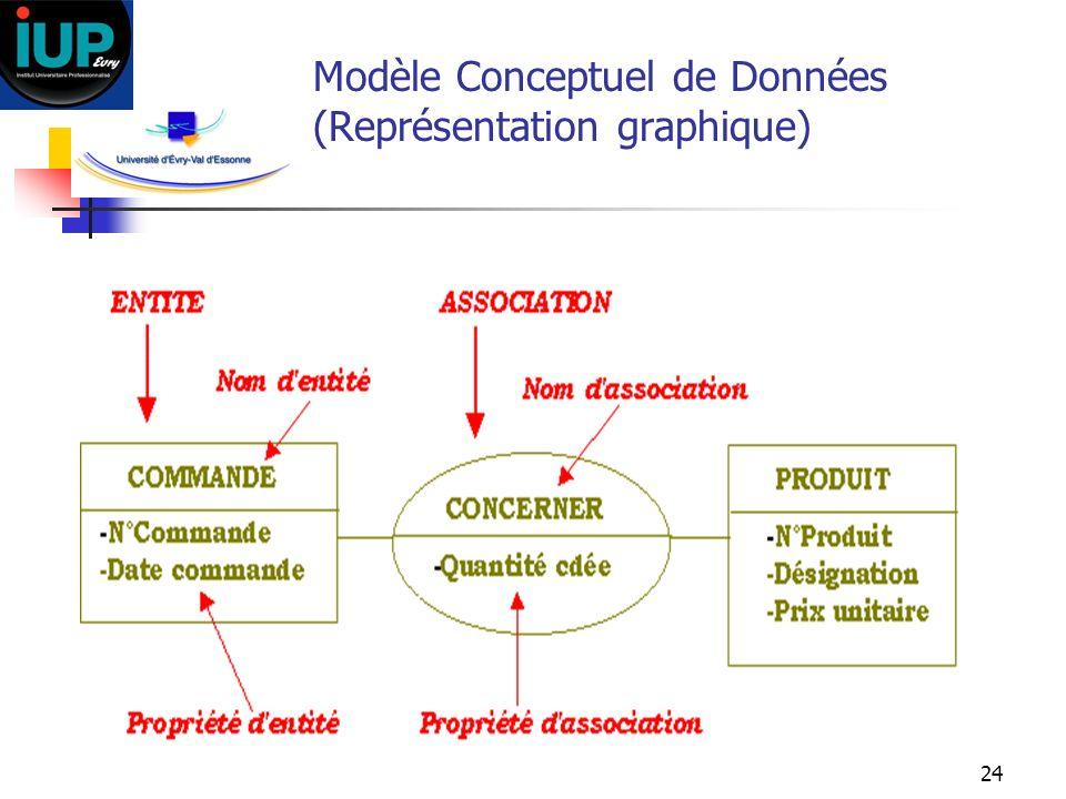 24 Modèle Conceptuel de Données (Représentation graphique)