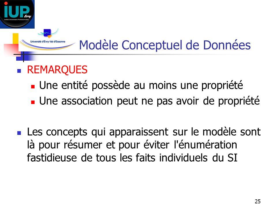 25 Modèle Conceptuel de Données REMARQUES Une entité possède au moins une propriété Une association peut ne pas avoir de propriété Les concepts qui ap