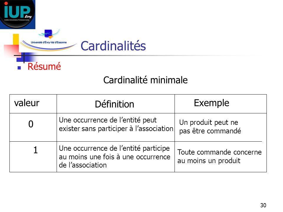 30 Cardinalités Résumé Cardinalité minimale valeur Définition Exemple 0 Une occurrence de lentité peut exister sans participer à lassociation Un produ