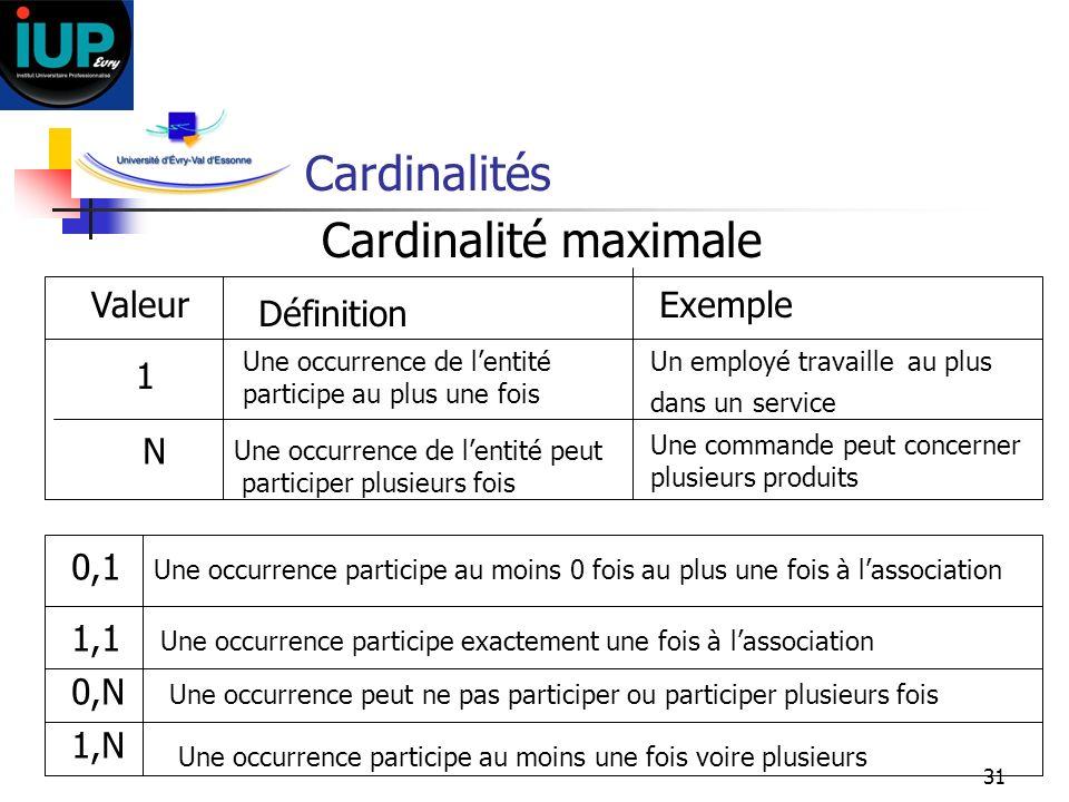31 Cardinalités Cardinalité maximale Valeur Définition Exemple 1 Une occurrence de lentité participe au plus une fois Un employé travaille au plus dan