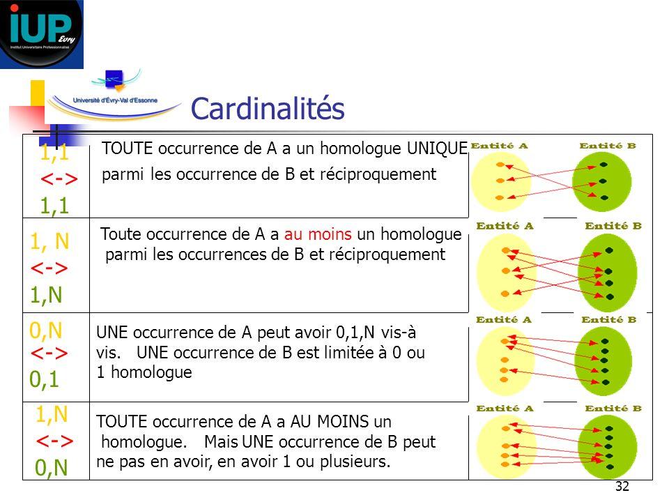 32 Cardinalités 0,N 0,1 1,N 0,N 1,1 1,1 1, N 1,N TOUTE occurrence de A a un homologue UNIQUE parmi les occurrence de B et réciproquement Toute occurre