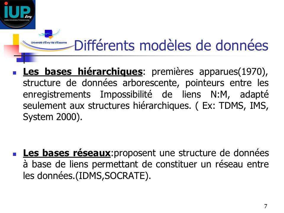 8 Différents modèles de données Les bases relationnelles: les plus utilisées, données représentées en tables, basées sur lalgèbre relationnelle et un langage déclaratif(DB2, ORACLE,INGRES, SYBASE, PARADOX, INFORMIX).