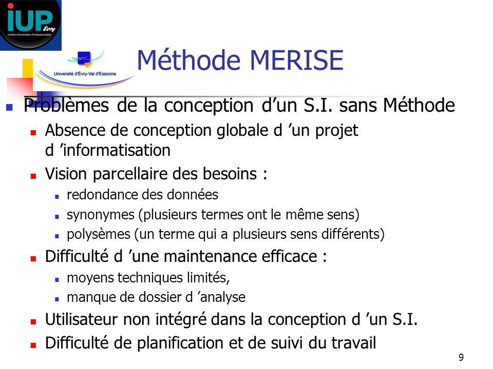 9 Méthode MERISE Problèmes de la conception dun S.I. sans Méthode Absence de conception globale d un projet d informatisation Vision parcellaire des b