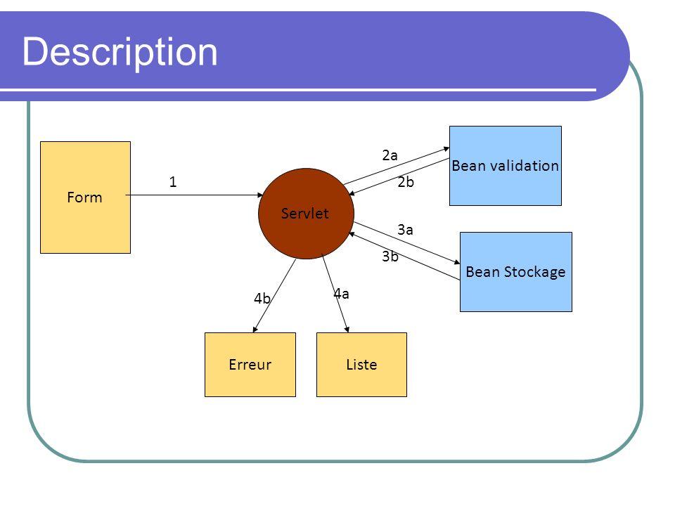 Description Form Servlet Bean validation Bean Stockage ErreurListe 1 2a 2b 3a 3b 4a 4b