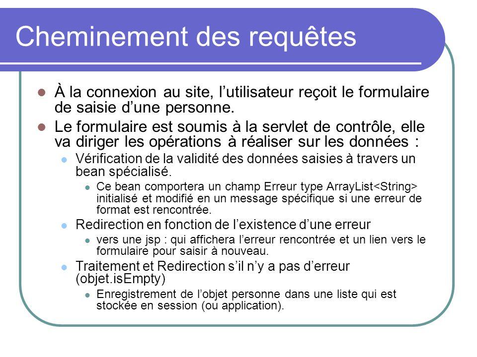 Cheminement des requêtes À la connexion au site, lutilisateur reçoit le formulaire de saisie dune personne. Le formulaire est soumis à la servlet de c