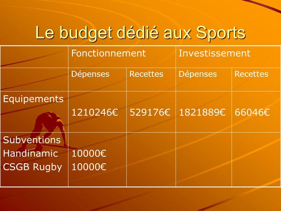 Le budget dédié aux Sports FonctionnementInvestissement DépensesRecettesDépensesRecettes Equipements 1210246529176182188966046 Subventions Handinamic